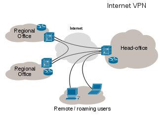 VPN (الخادم الافتراضي)